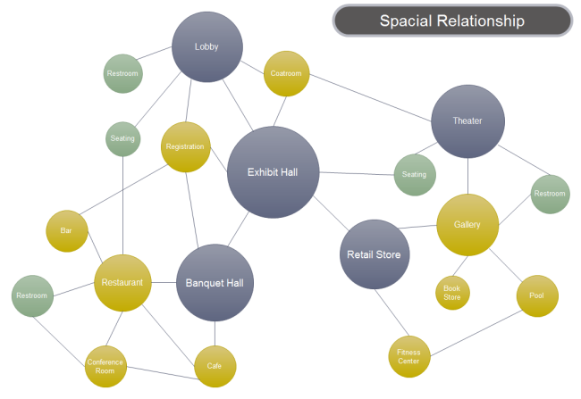Charming Bubble Diagram Spacial Relationship