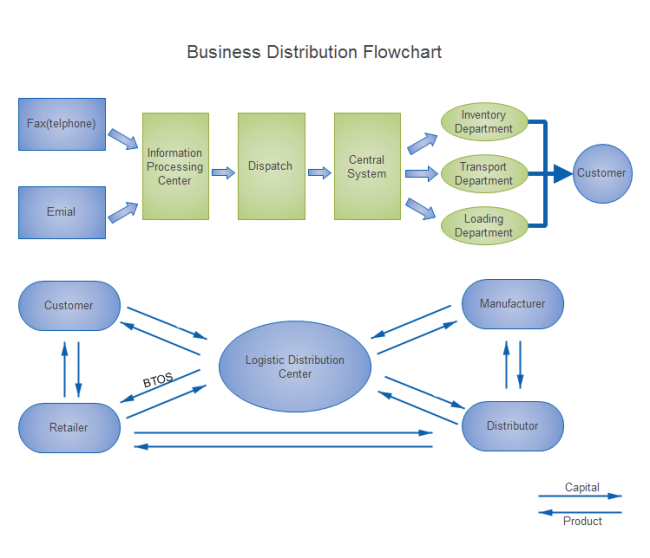 How To Create A Business Process Flow Chart: Business Distribution Flowchart | Free Business Distribution rh:edrawsoft.com,Chart