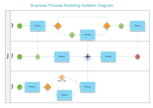 free business process model notation diagram examples downloadbusiness process model notation diagram examples