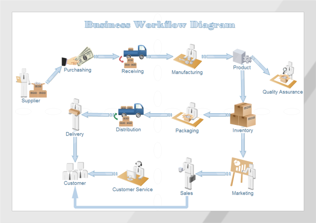 Business Workflow Diagram Free Business Workflow Diagram Templates