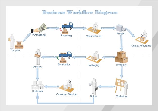 Business Work Flow Chart