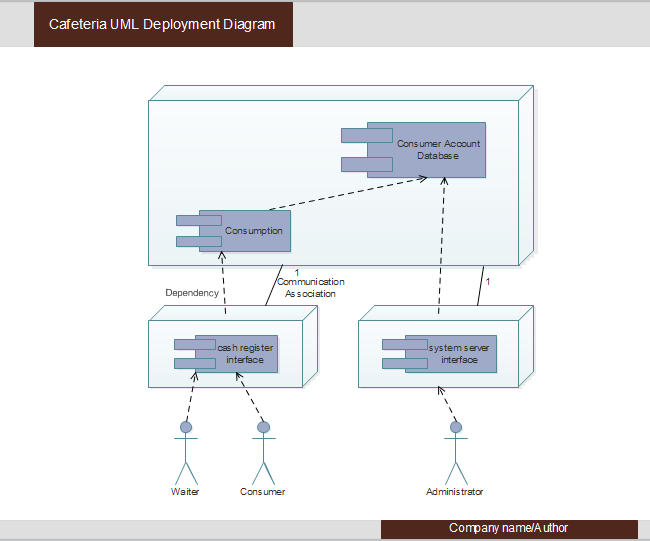 Uml Diagrams For Library Management Systems