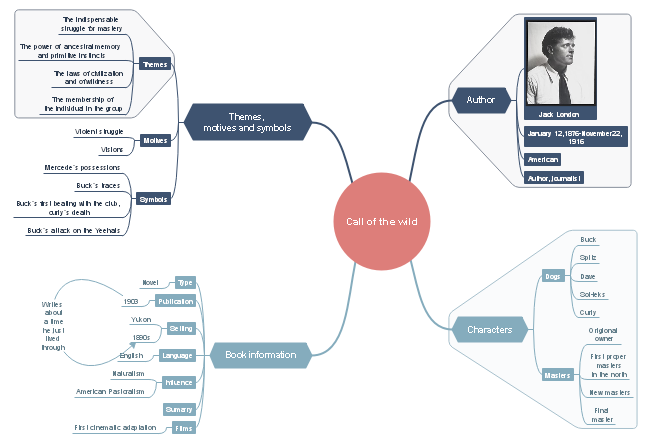 Call of The Wild Mind Map