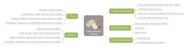 Camp Awards Criteria Mind Map
