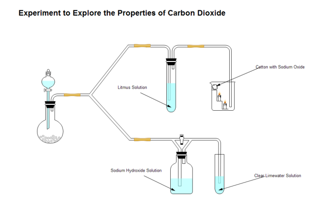 Carbon Dioxide Properties