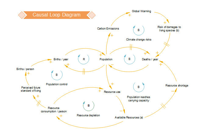 modelo de diagrama de loop causal