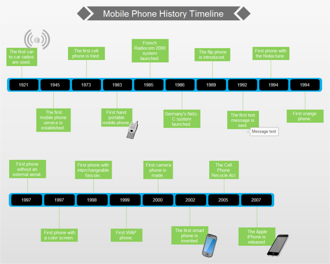Free Timeline Templates for Word PowerPoint PDF – History Timeline Template