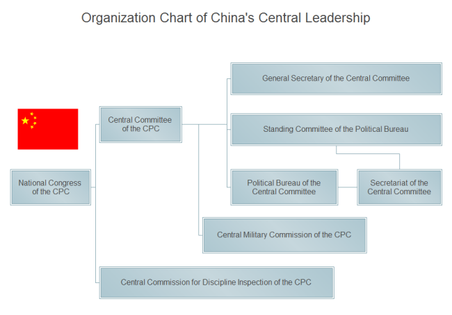 Administrative Organizational Structure of Chinese Central Leadership