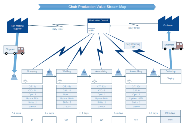Chair Production Value Stream Map Template