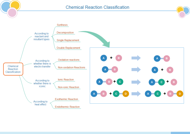 Chemical Reaction Tree Chart