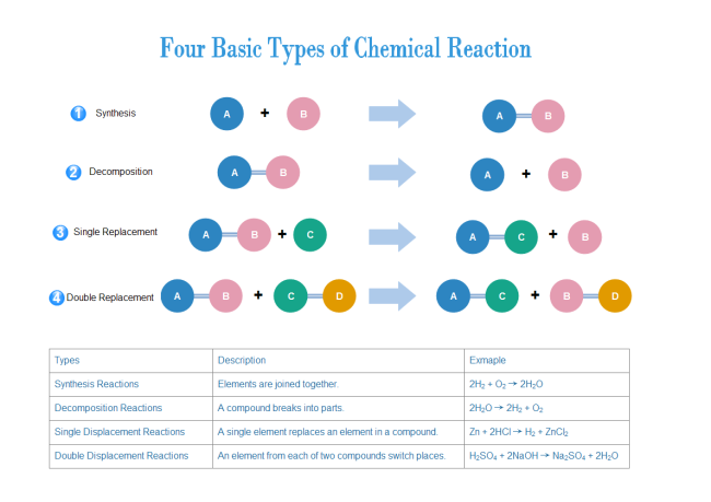 Elegant Chemical Reaction Types Design Inspirations