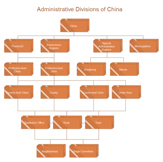 Org Chart Administrative Divisions Of China