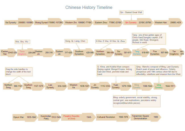 Chinese History Timeline Free Chinese History Timeline