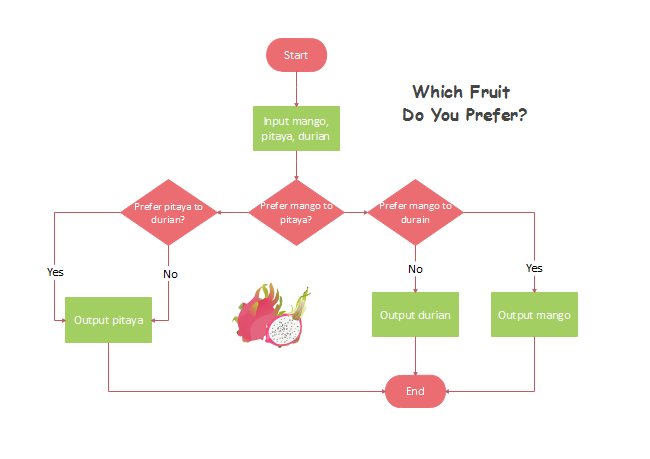 Choose a Favorite Fruit Flowchart
