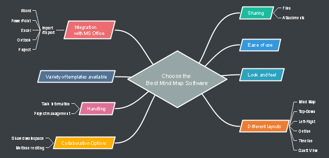 How to Choose Mind Map Software