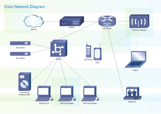 Cisco Network Diagram Free Cisco Network Diagram Templates