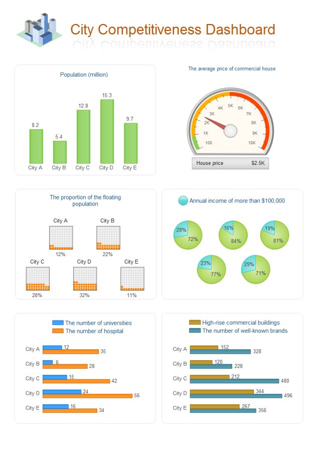 City Competitiveness Dashboard  Graphs And Charts Templates