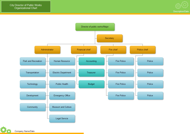 City org chart free city org chart templates for Free org chart template