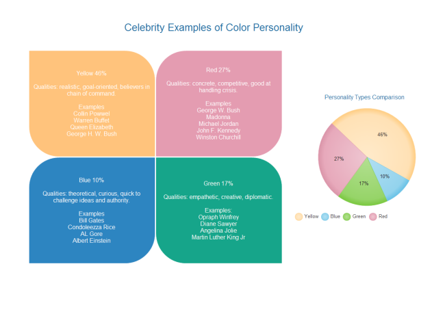 color personality diagram