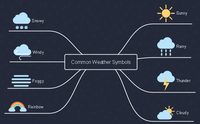Common Weather Symbols Mind Map