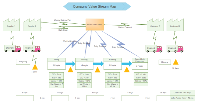 value stream map template powerpoint - value stream mapping in six sigma