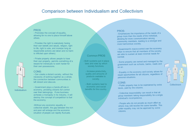Cultural difference diagrams comparison venn diagram ccuart
