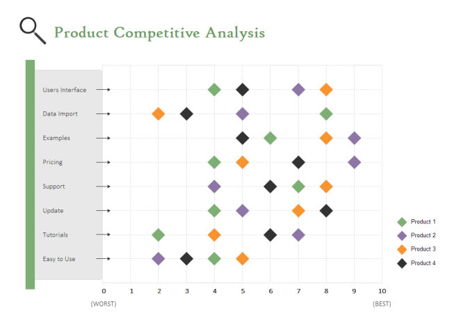 Competitve Analysis Scatter Chart  Competitors Analysis Template