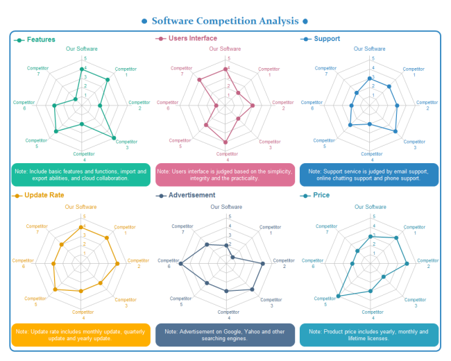 Competitive Analysis Spider Chart | Free Competitive Analysis Spider ...