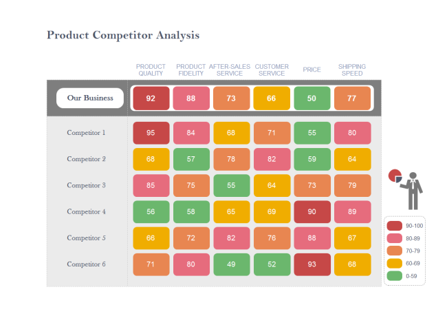 Competitor Analysis Matrix Chart