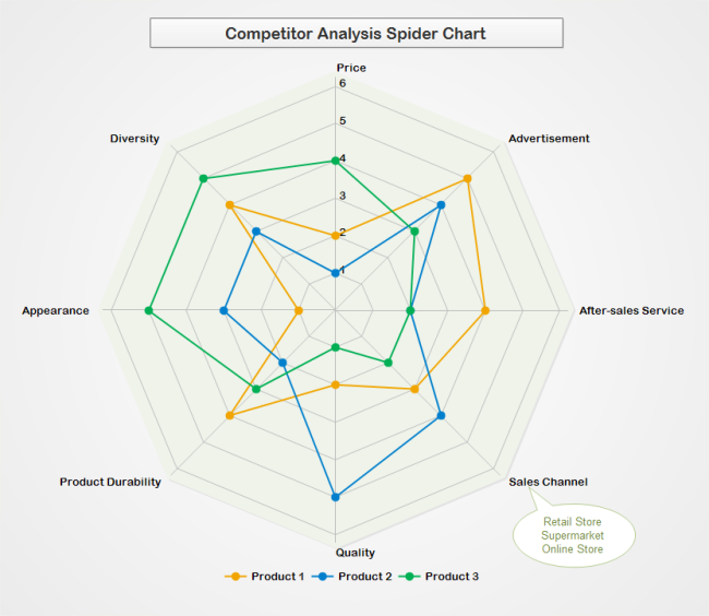 Competitior Analysis