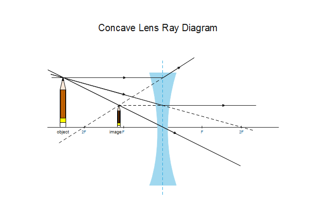 concave lens ray diagram