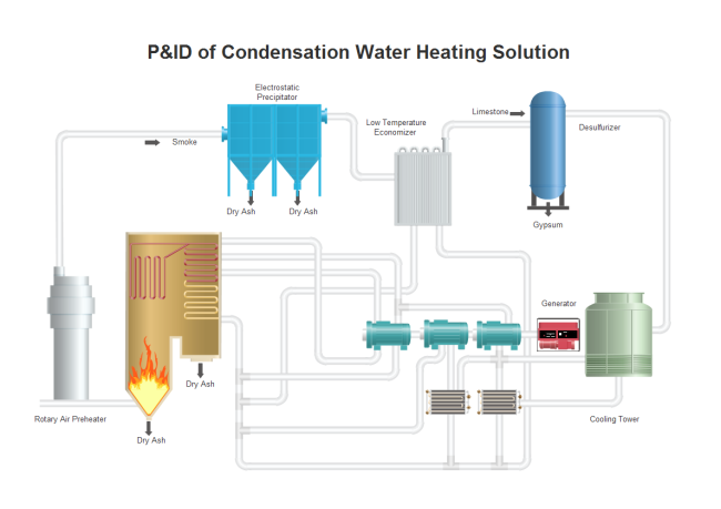 Condensation Water Heating PFD