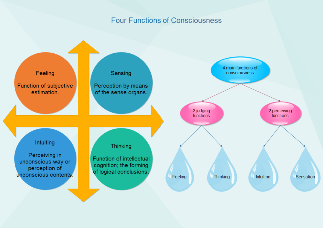 matrix diagrams about personality types and communicationconsciousness functions diagram