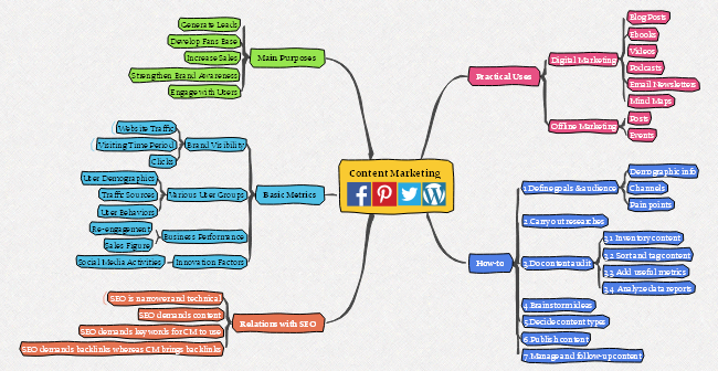 Content Marketing Mind Map