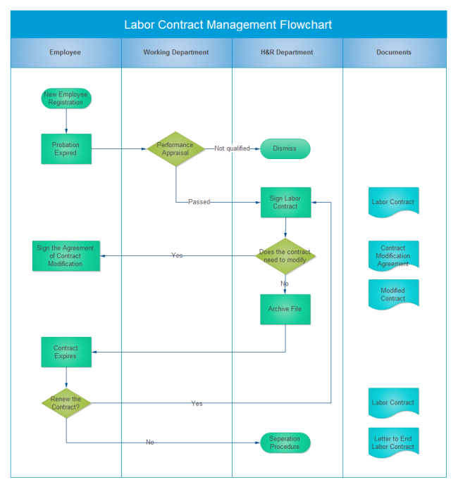 Contract Management Flowchart  Process Flow Chart Examples Free