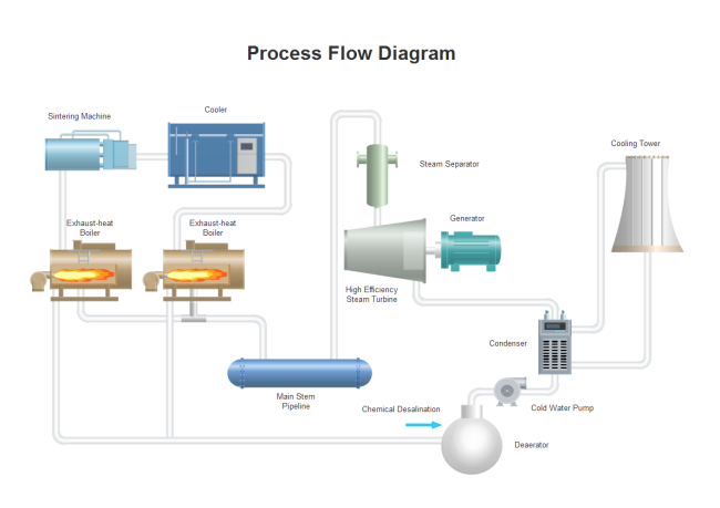 cooling process flow diagram free cooling process flow diagram rh edrawsoft com Oil and Gas Well Diagram Oil Tank Battery Diagram