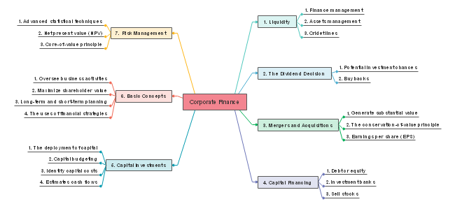 Corporate Finance Mind Map