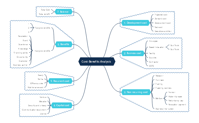 Cost Benefits Analysis Mind Map