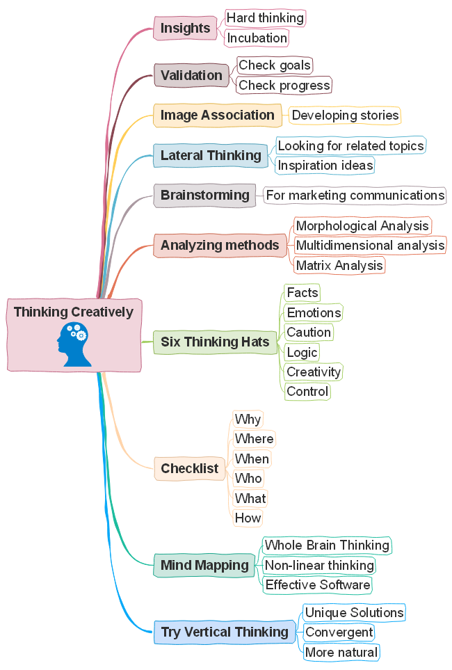 Free Creative Thinking Tips Mind Map Templates