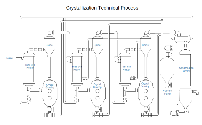 Crystallization Technical Process