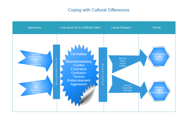 cultural difference diagrams