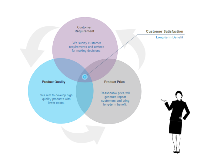 Customer Satisfaction Venn Diagram