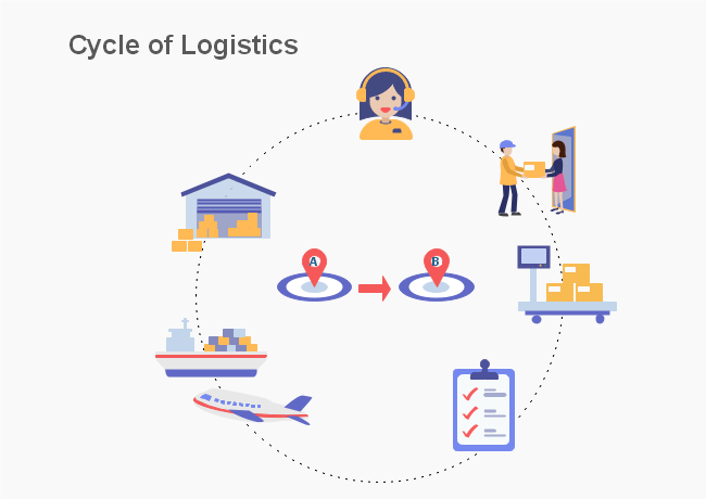 Cycle of logistics