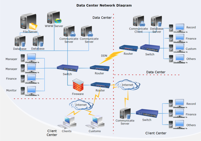 Data Center Network Diagram  Free Data Center Network Diagram