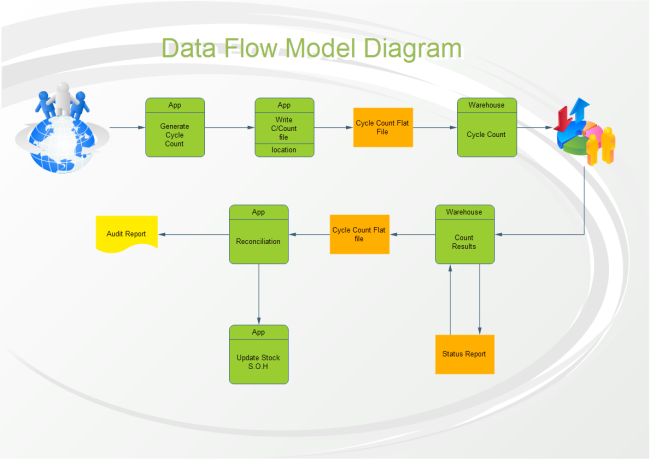 order processing data flow diagram   free order processing data    data flow diagram