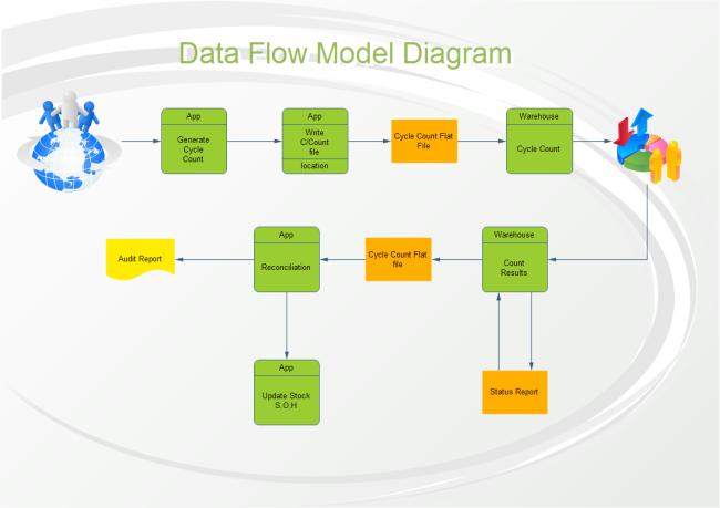 Data flow chart template