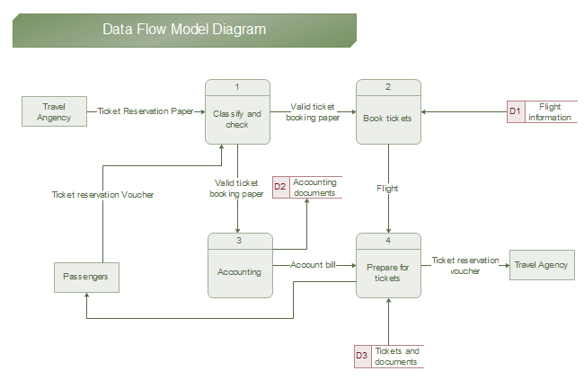 Free dfd examples download data flow model ccuart Images