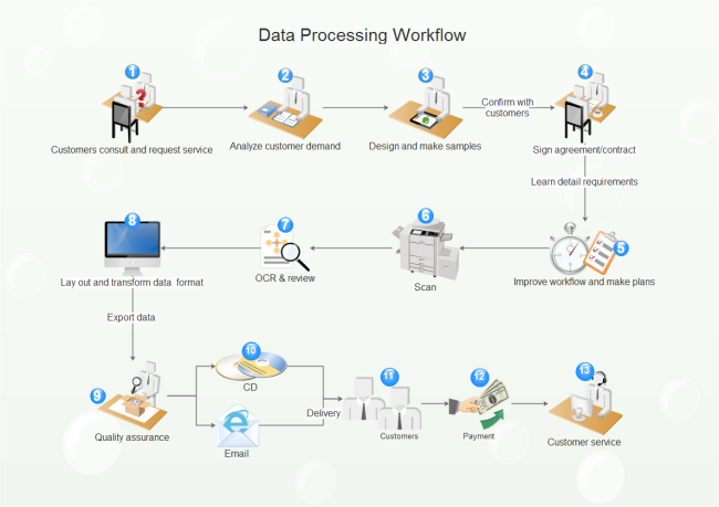 Data Processing Workflow Free Data Processing Workflow