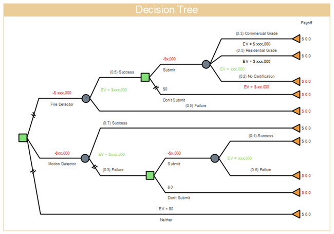 Decision tree free decision tree templates for Decision tree template visio