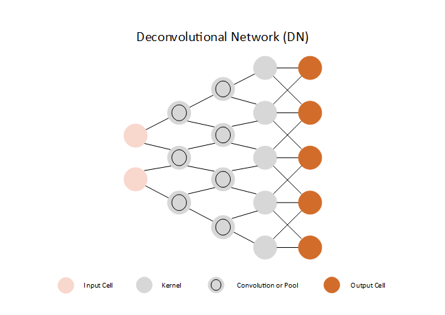 Deconvolutional Network